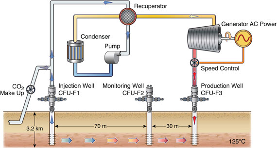 Freifeld-geothermal-ccs